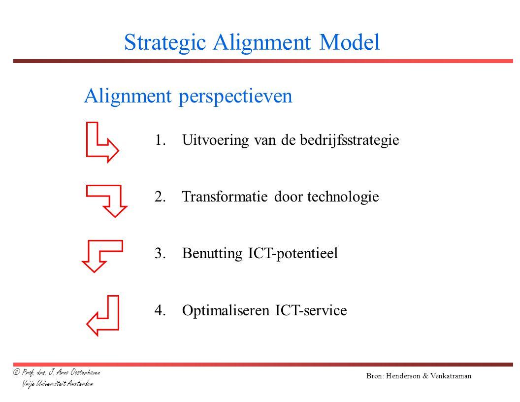 Bron: Henderson & Venkatraman Strategic Alignment Model Alignment perspectieven 1. Uitvoering van de bedrijfsstrategie 2. Transformatie door technolog