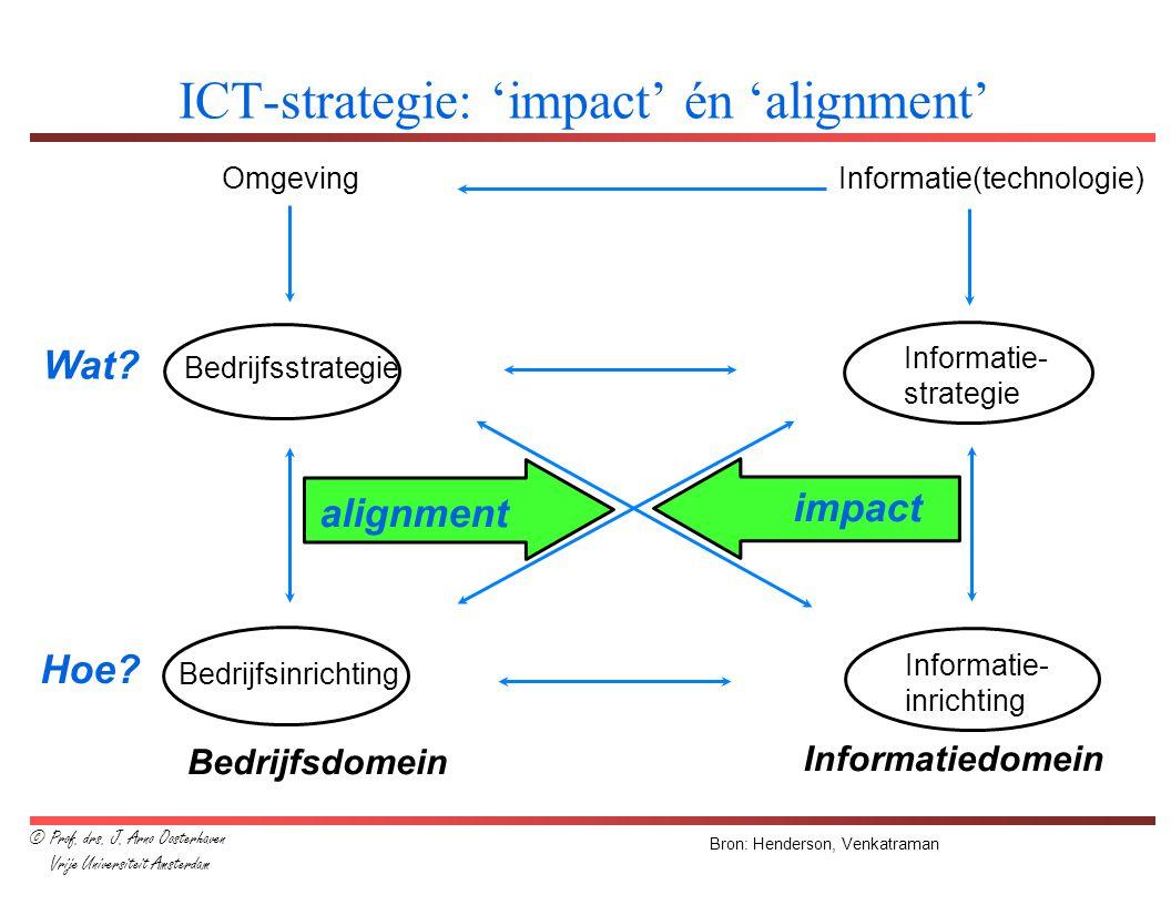 ICT-strategie: 'impact' én 'alignment' Omgeving Bedrijfsdomein Informatie(technologie) Informatiedomein Bedrijfsstrategie Informatie- strategie Bedrij