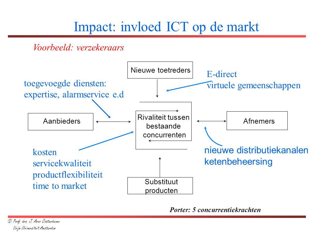 Impact: invloed ICT op de markt Aanbieders Afnemers Rivaliteit tussen bestaande concurrenten Substituut producten Nieuwe toetreders Porter: 5 concurre