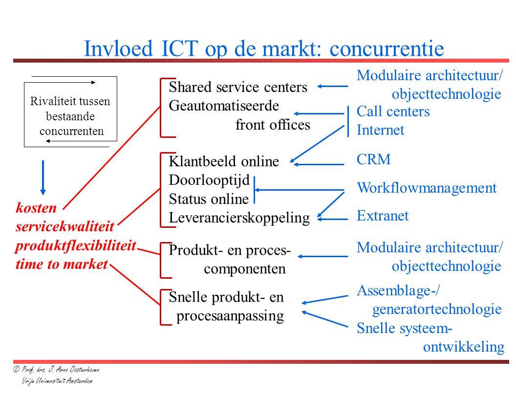 ICT-beleidsvorming als leermodel acties/conditie s visie-ontwikkeling/ bijstelling ICT- aandachtsgebied en uitwerken visie op onderdelen investerings- voorstellen Vaststellen actieplan ICT-impact ICT-alignment CSF's, sleutelprocessen ICT-economics Doorlooptijd: 2-3 maanden © Prof.