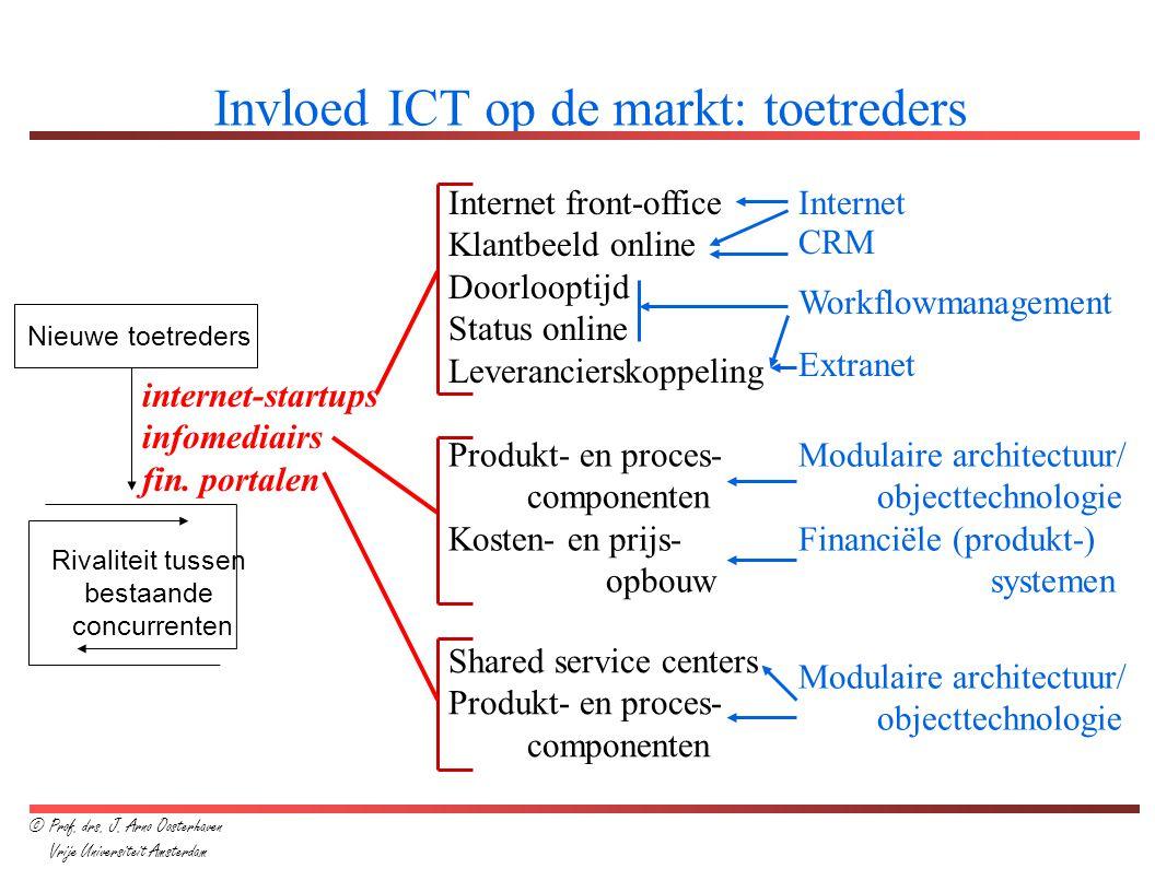 internet-startups infomediairs fin. portalen Rivaliteit tussen bestaande concurrenten Nieuwe toetreders Invloed ICT op de markt: toetreders Internet f
