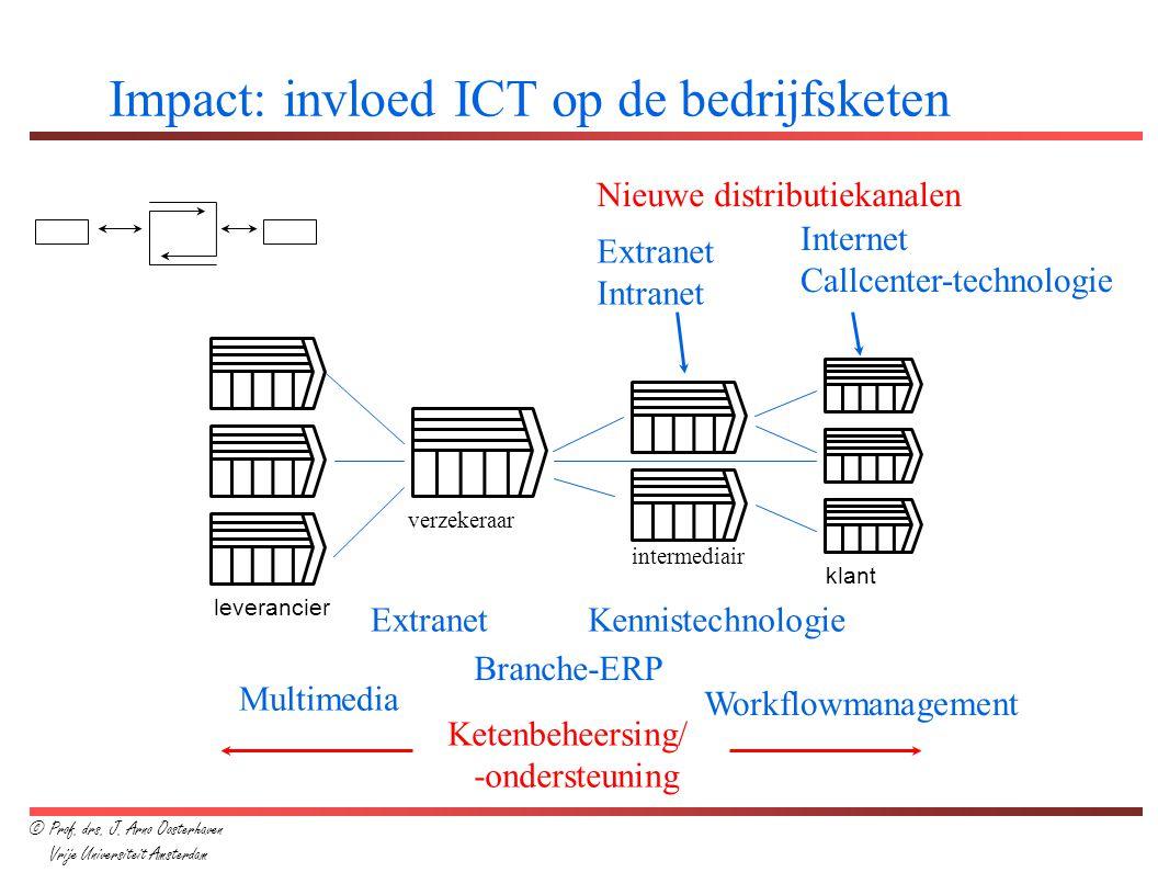 leverancier verzekeraar intermediair klant Impact: invloed ICT op de bedrijfsketen Nieuwe distributiekanalen Extranet Intranet Internet Callcenter-tec