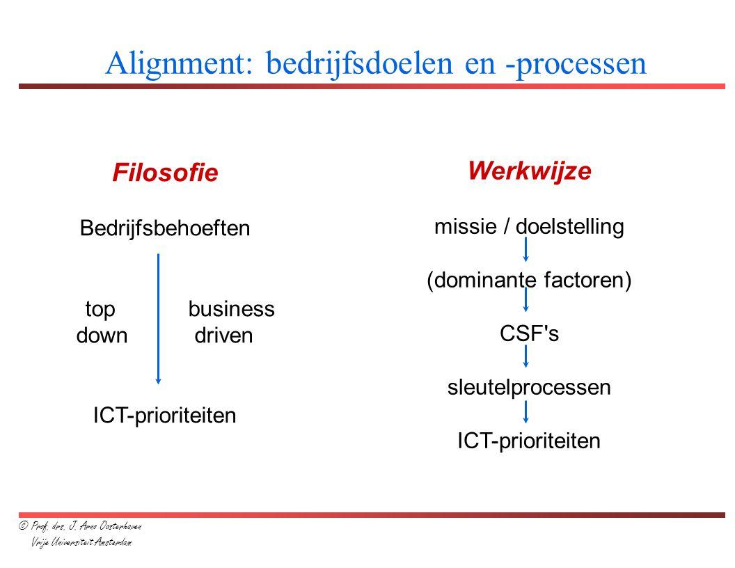 Alignment: bedrijfsdoelen en -processen Filosofie Bedrijfsbehoeften topbusiness down driven ICT-prioriteiten Werkwijze missie / doelstelling (dominant