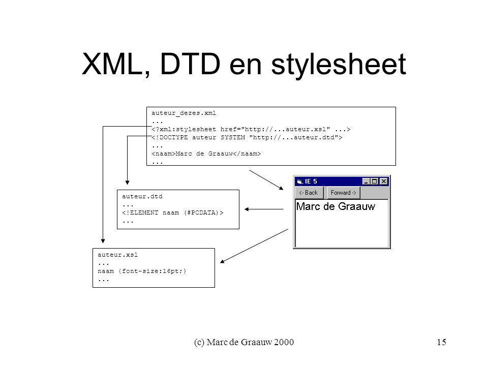 (c) Marc de Graauw 200015 XML, DTD en stylesheet auteur.dtd......