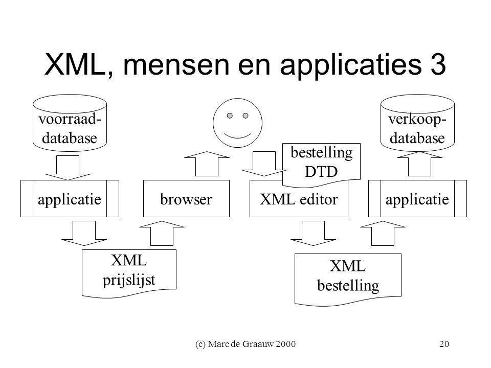 (c) Marc de Graauw 200020 XML, mensen en applicaties 3 verkoop- database XML prijslijst applicatiebrowserXML editor XML bestelling voorraad- database applicatie bestelling DTD