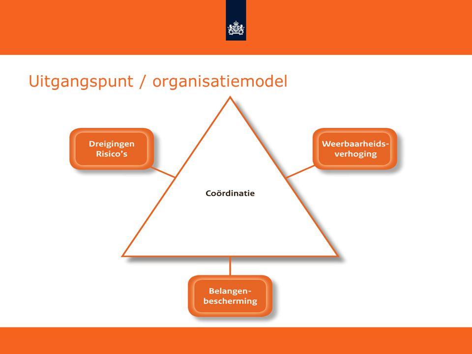 Uitgangspunt / organisatiemodel