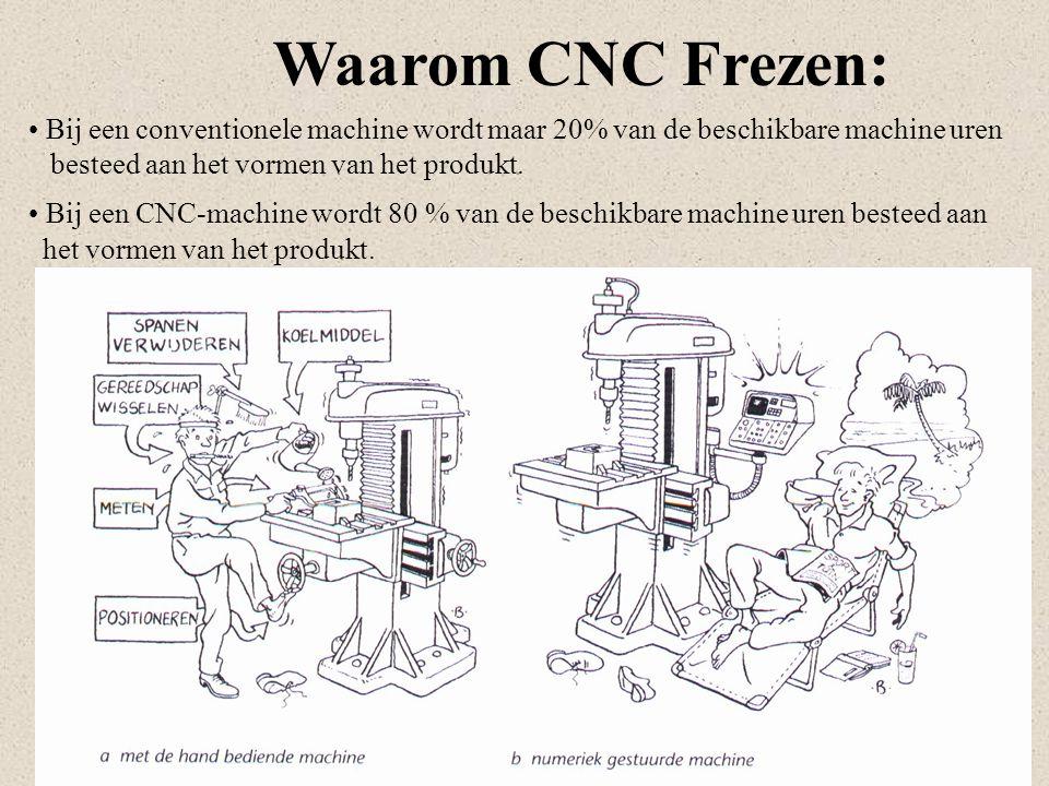 Bij een conventionele machine wordt maar 20% van de beschikbare machine uren besteed aan het vormen van het produkt. Bij een CNC-machine wordt 80 % va