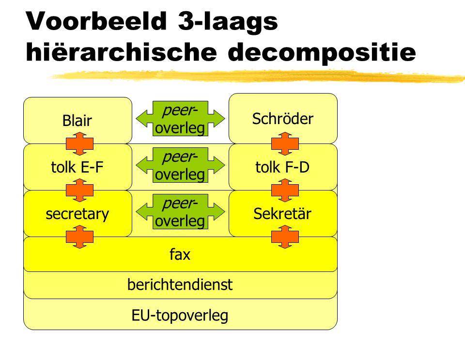 Voorbeeld 3-laags hiërarchische decompositie Blair Schröder EU-topoverleg tolk E-Ftolk F-D berichtendienst secretarySekretär fax peer- overleg
