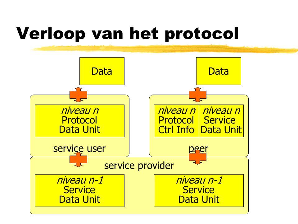 peer niveau n Protocol Data Unit service provider niveau n Service Data Unit Verloop van het protocol service user niveau n Protocol Ctrl Info niveau