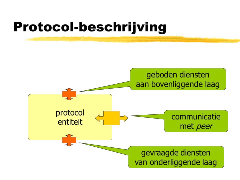 Protocol-beschrijving protocol entiteit geboden diensten aan bovenliggende laag gevraagde diensten van onderliggende laag communicatie met peer