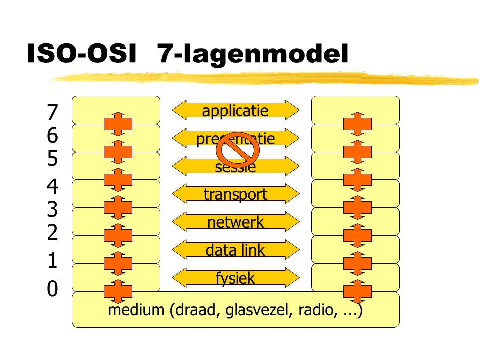 ISO-OSI 7-lagenmodel 7654321076543210 medium (draad, glasvezel, radio,...) fysiek data link netwerk transport sessie presentatie applicatie