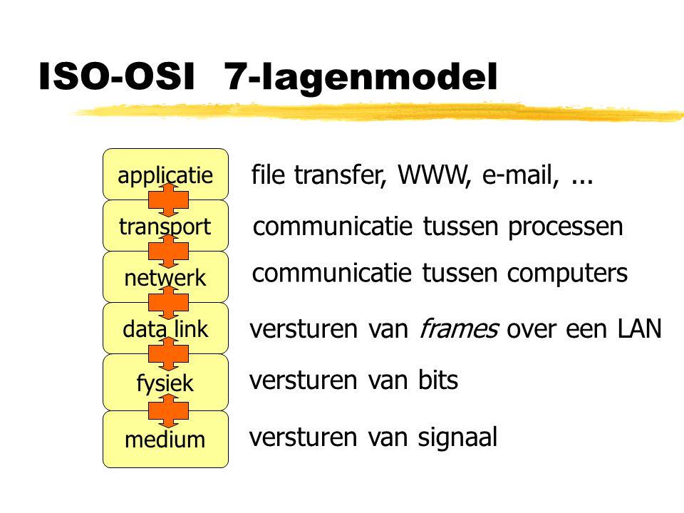 ISO-OSI 7-lagenmodel medium fysiek data link netwerk transport applicatie versturen van bits versturen van frames over een LAN communicatie tussen computers communicatie tussen processen file transfer, WWW, e-mail,...