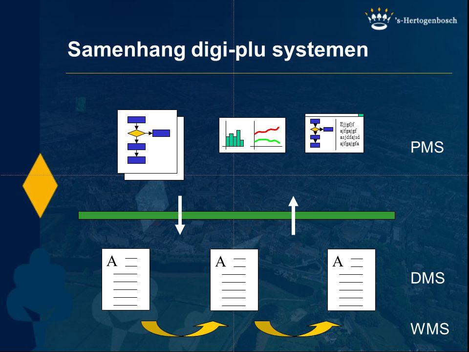 Samenhang digi-plu systemen AAA Ejjgfjf ajfgajgf asjdfajsd ajfgajgfa PMS DMS WMS