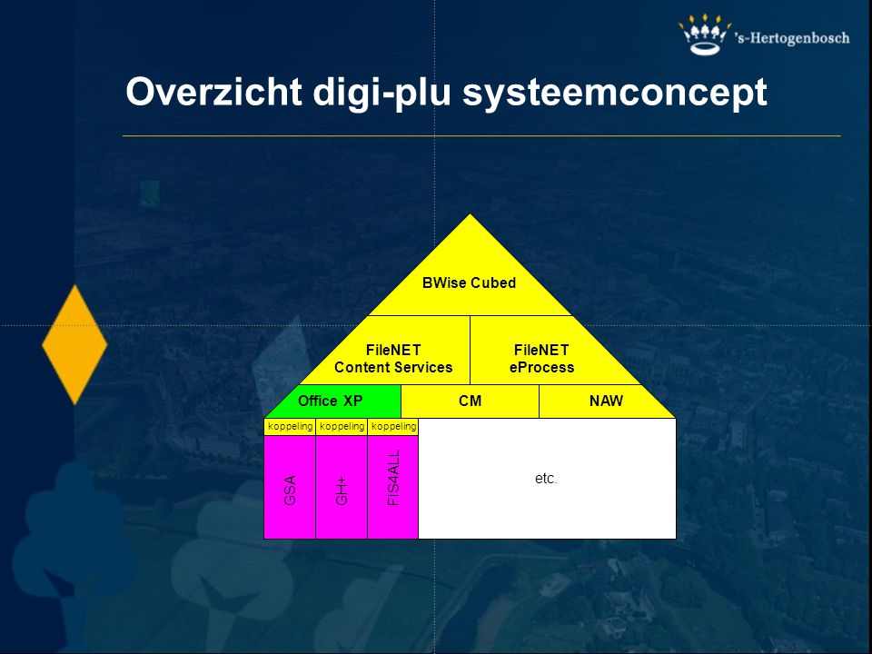 Overzicht digi-plu systeemconcept GSA koppeling FileNET Content Services FileNET eProcess CMOffice XPNAW GH+ koppeling FIS4ALL koppeling etc. BWise Cu
