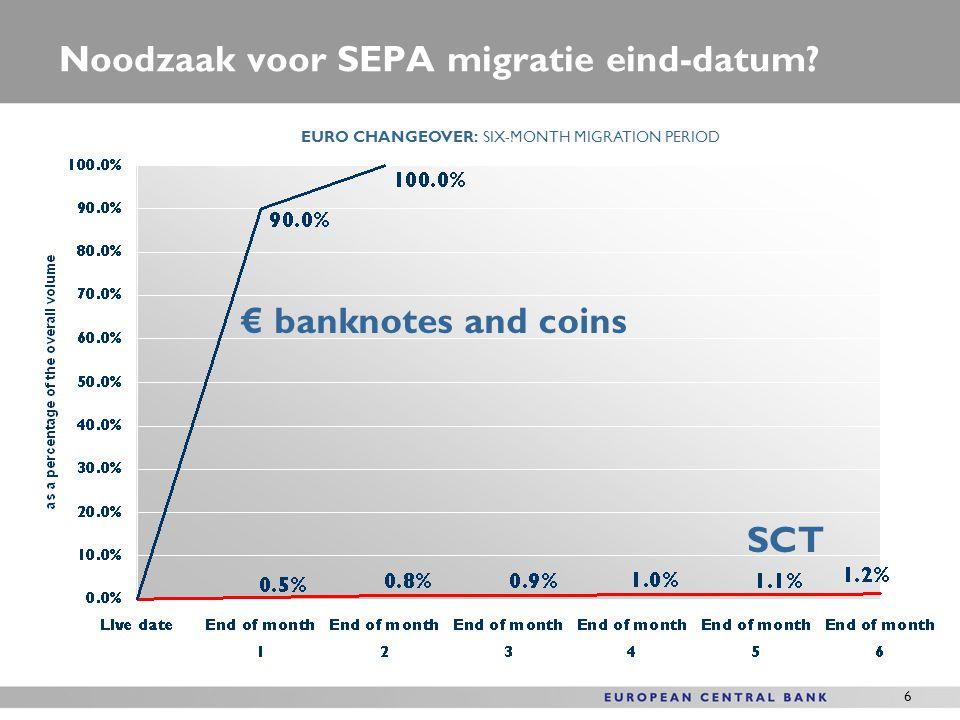 7 Invoering van Europese domiciliëring (SDD) SDD lancering op 2 November 2009 SDD implementatie voorspoedig Voor het eerst kunnen domiciliëringen grensoverschrijdend worden gedaan Regulering over grensoverschrijdend betalingsverkeer in euro verzekert bereikbaarheid per Nov 2010
