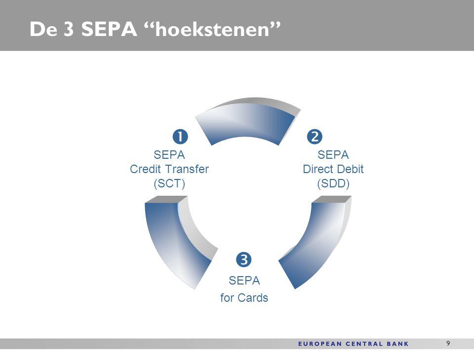20 Conclusies Betaalinstrumenten hebben een lange geschiedenis SEPA is er op gericht om basisschemas van betaalinstrumenten te harmoniseren (SCT, SDD, Cards) SEPA verschaft de fundamenten voor innovatieve, Europese betaalinstrumenten Eerste eSEPA kans: Europese E-Payment oplossing op basis van SCT