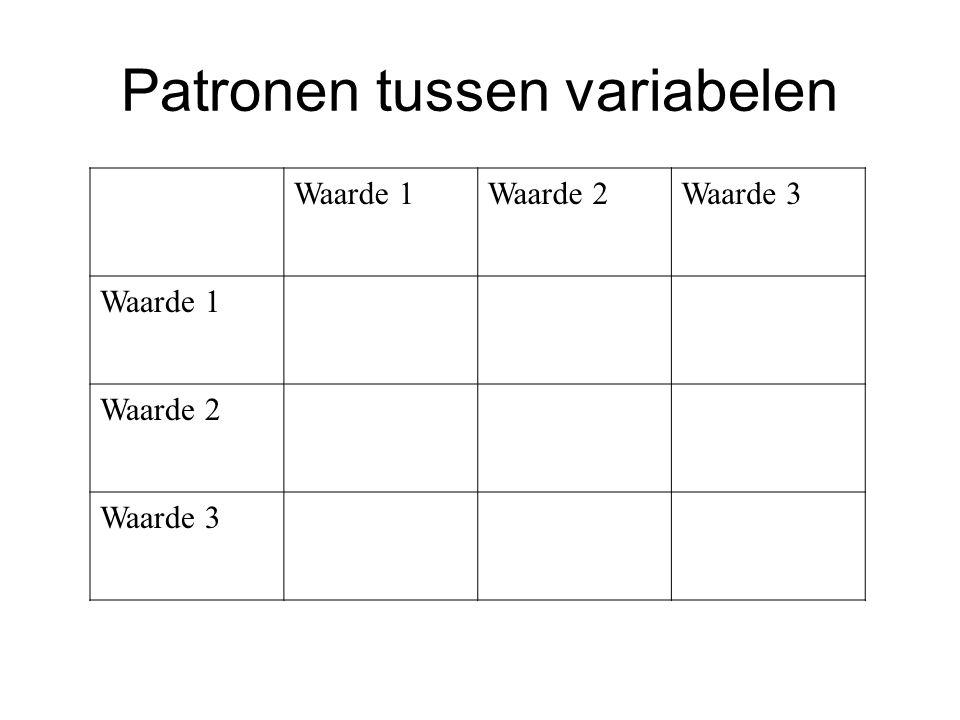 Patronen tussen variabelen Waarde 1Waarde 2Waarde 3 Waarde 1 Waarde 2 Waarde 3