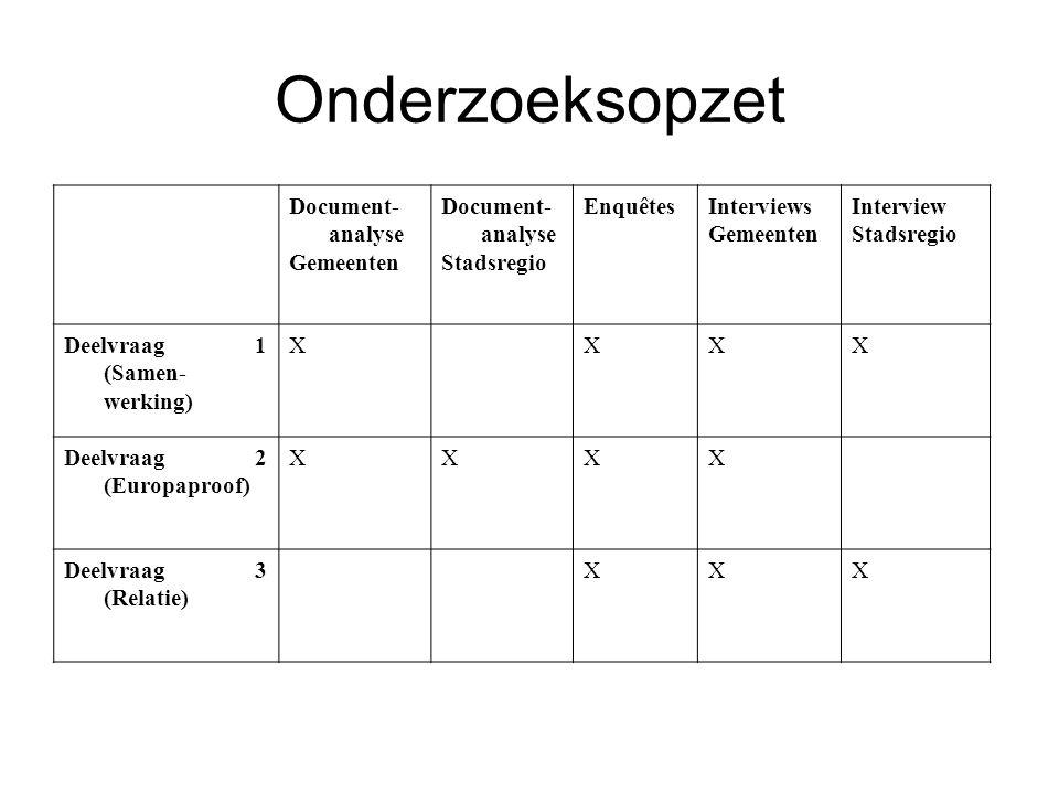 Onderzoeksopzet Document- analyse Gemeenten Document- analyse Stadsregio EnquêtesInterviews Gemeenten Interview Stadsregio Deelvraag 1 (Samen- werking