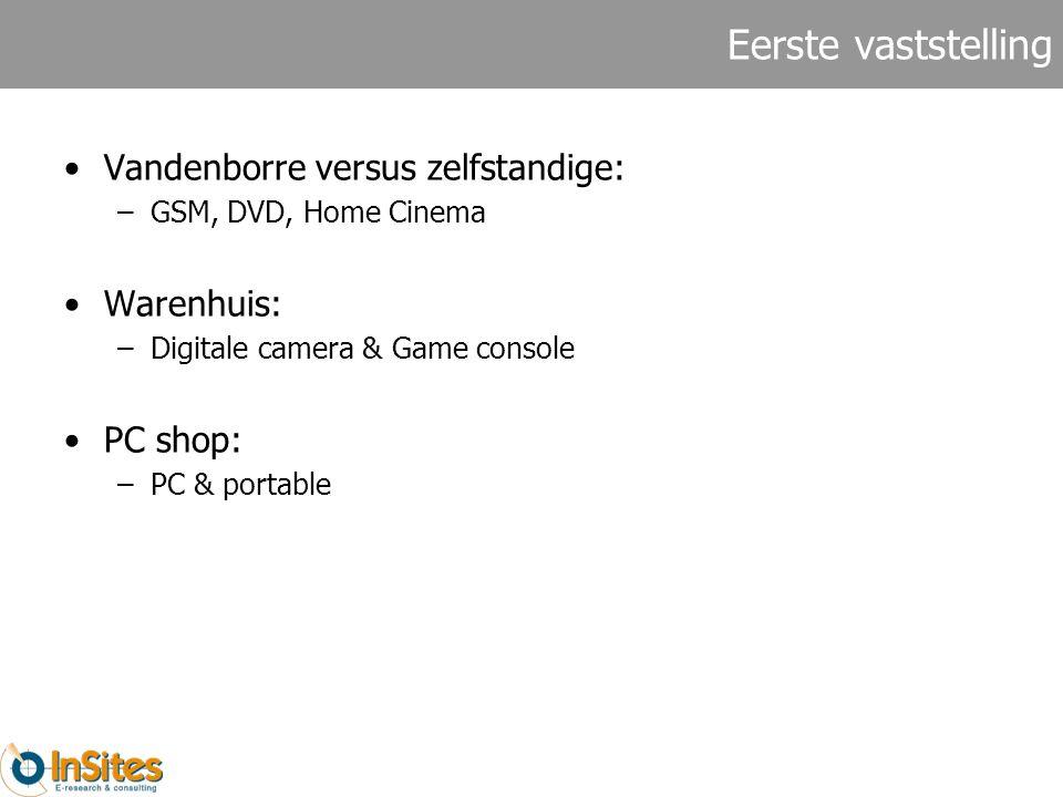 Eerste vaststelling Vandenborre versus zelfstandige: –GSM, DVD, Home Cinema Warenhuis: –Digitale camera & Game console PC shop: –PC & portable