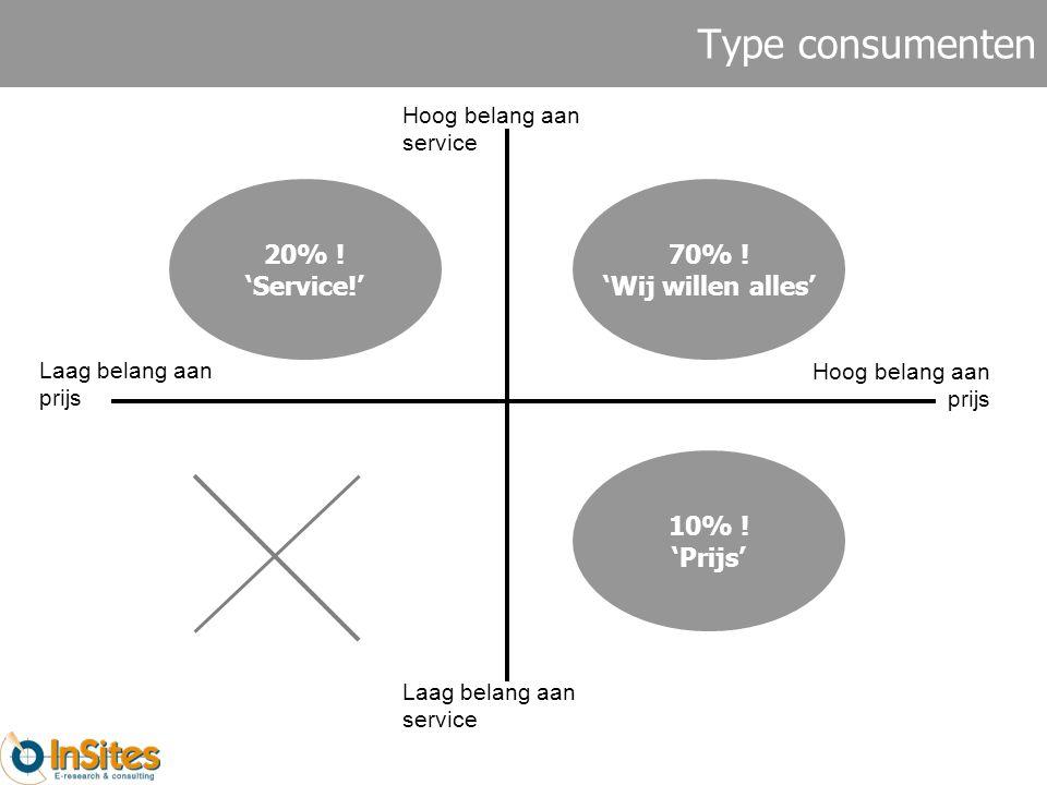 Type consumenten Laag belang aan prijs Hoog belang aan prijs Hoog belang aan service Laag belang aan service 70% .