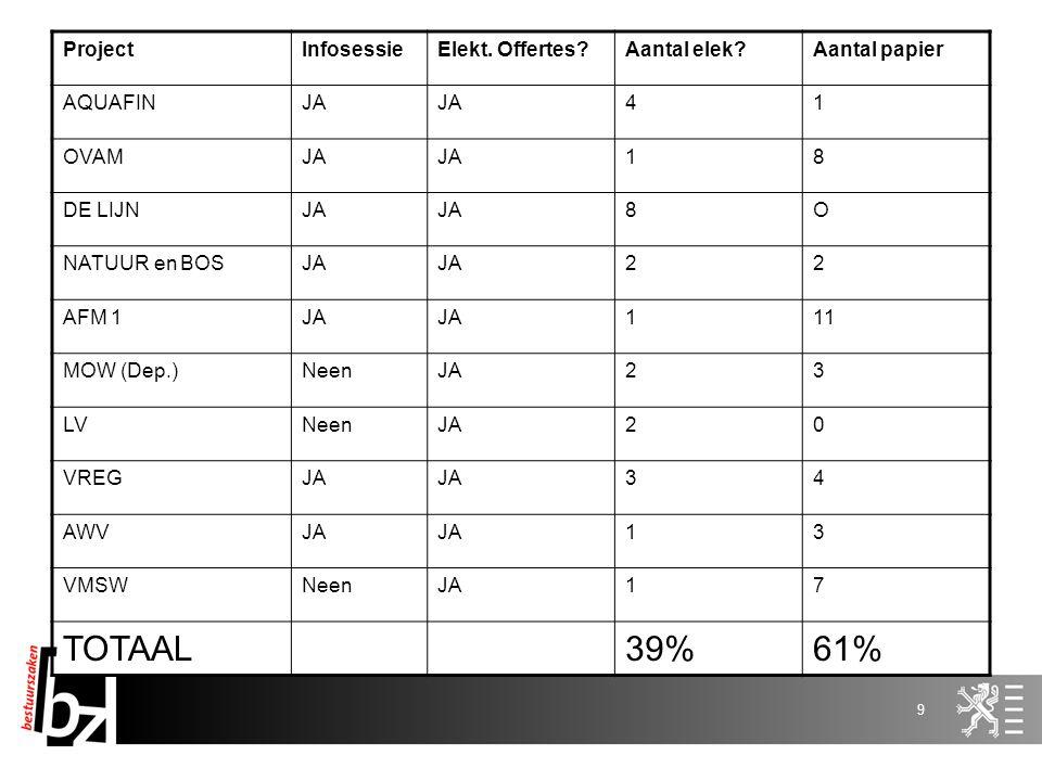 8 Organisatorische uitrol -Evaluatie pilootprojecten -10 entiteiten (Agentschap Natuur en Bos, Aquafin, Ovam, Maritieme Toegang – MOW, De Lijn, AFM, V