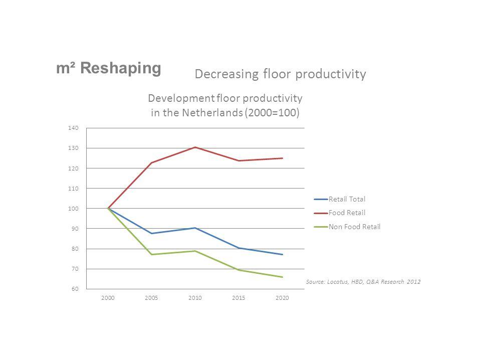 m² Reshaping Decreasing floor productivity Source: Locatus, HBD, Q&A Research 2012