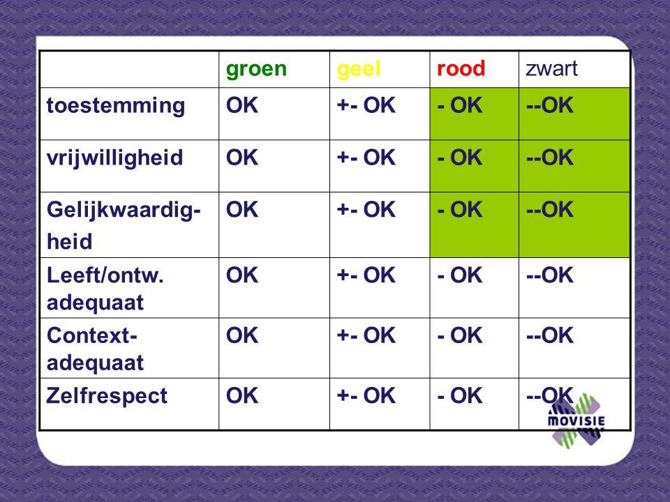 groengeelroodzwart toestemmingOK+- OK- OK--OK vrijwilligheidOK+- OK- OK--OK Gelijkwaardig- heid OK+- OK- OK--OK Leeft/ontw. adequaat OK+- OK- OK--OK C