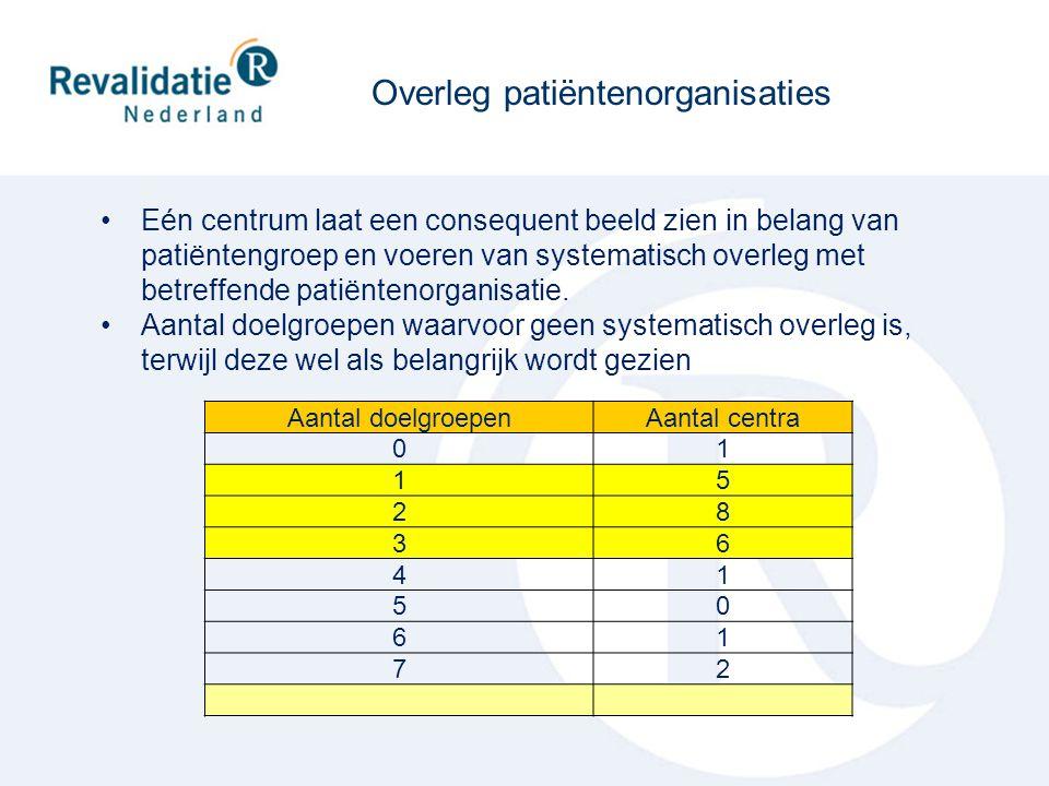 Aantal doelgroepenAantal centra 01 15 28 36 41 50 61 72 Eén centrum laat een consequent beeld zien in belang van patiëntengroep en voeren van systemat