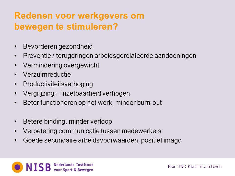 Redenen voor werkgevers om bewegen te stimuleren? Bevorderen gezondheid Preventie / terugdringen arbeidsgerelateerde aandoeningen Vermindering overgew