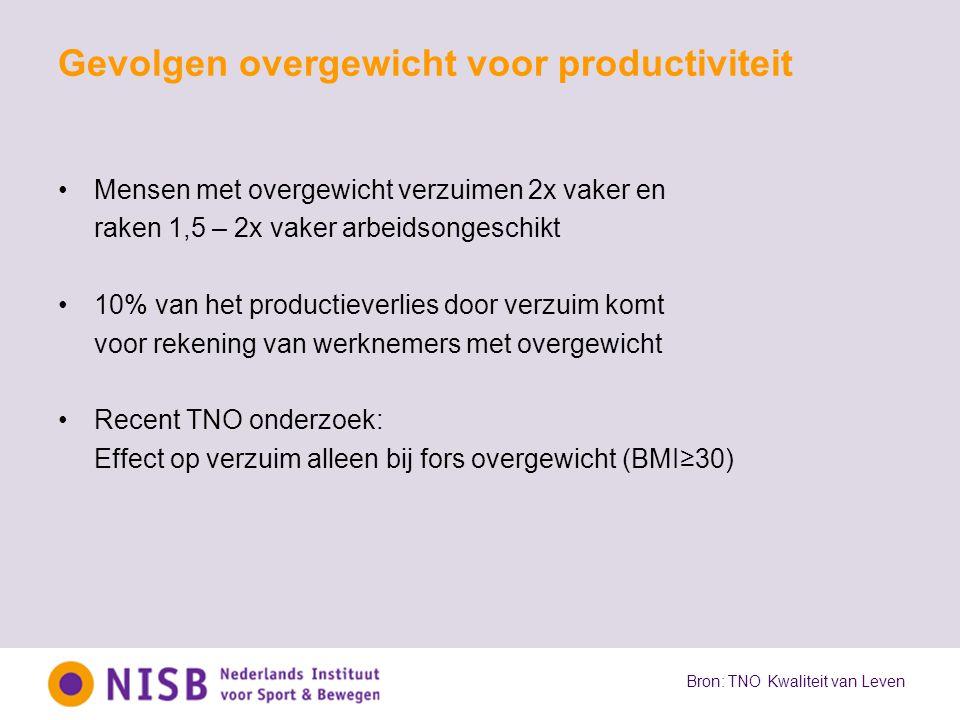 Gevolgen overgewicht voor productiviteit Mensen met overgewicht verzuimen 2x vaker en raken 1,5 – 2x vaker arbeidsongeschikt 10% van het productieverl