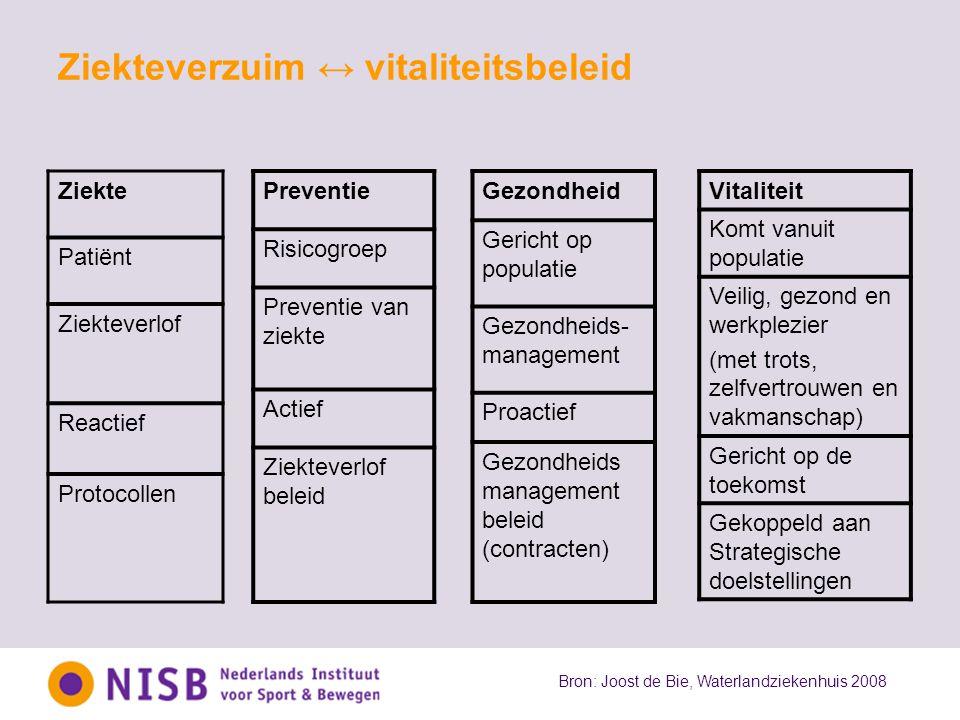 Ziekteverzuim ↔ vitaliteitsbeleid Ziekte Patiënt Ziekteverlof Reactief Protocollen Preventie Risicogroep Preventie van ziekte Actief Ziekteverlof bele
