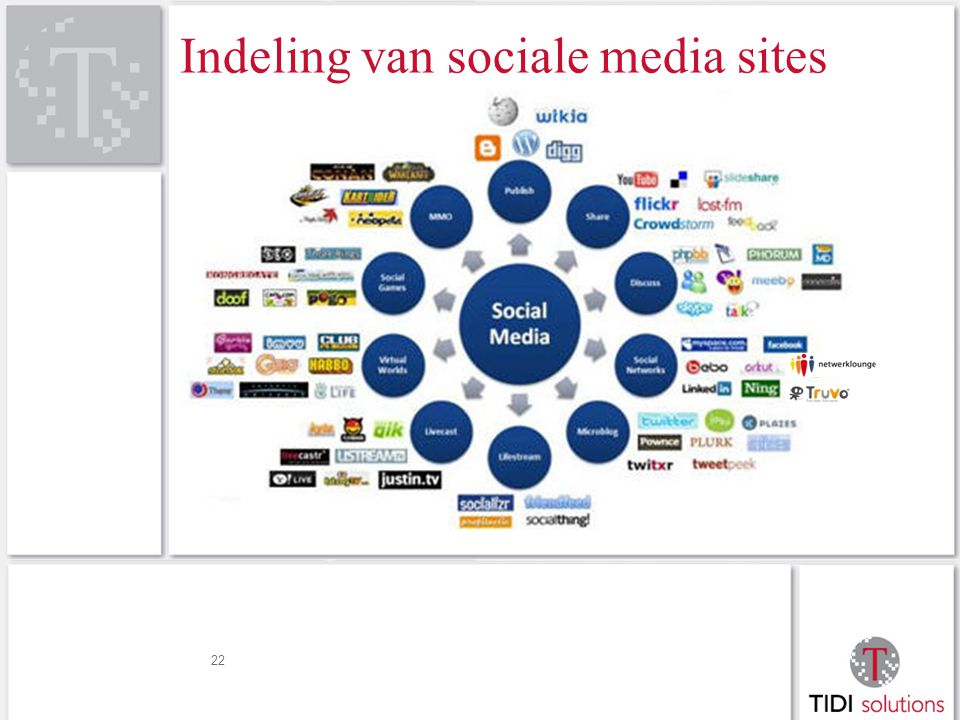 22 Indeling van sociale media sites