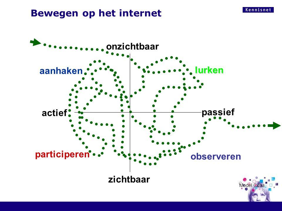 Bewegen op het internet observeren aanhaken zichtbaar onzichtbaar passief actief lurken participeren Model Cova