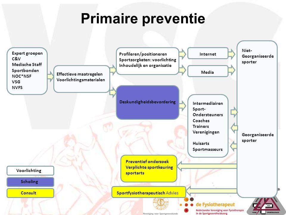 Primaire preventie Expert groepen C&V Medische Staff Sportbonden NOC*NSF VSG NVFS Effectieve maatregelen Voorlichtingsmaterialen Profileren/positioner