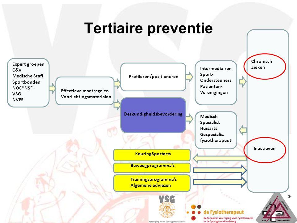 Tertiaire preventie Expert groepen C&V Medische Staff Sportbonden NOC*NSF VSG NVFS Effectieve maatregelen Voorlichtingsmaterialen Deskundigheidsbevord