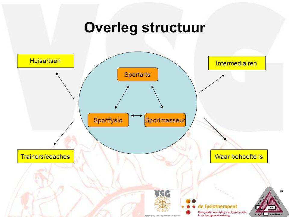 Overleg structuur Trainers/coaches Huisartsen Intermediairen Waar behoefte is Sportarts SportfysioSportmasseur