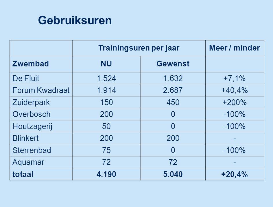 Gebruiksuren Trainingsuren per jaarMeer / minder ZwembadNUGewenst De Fluit1.5241.632+7,1% Forum Kwadraat1.9142.687+40,4% Zuiderpark150450+200% Overbosch2000-100% Houtzagerij500-100% Blinkert200 - Sterrenbad750-100% Aquamar72 - totaal4.1905.040+20,4%