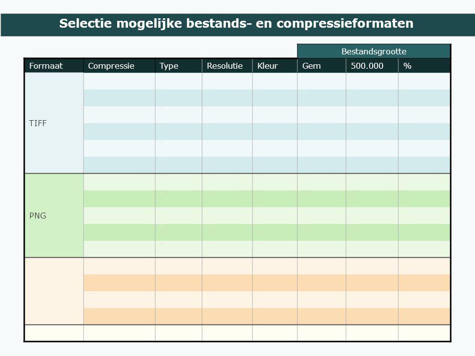 Selectie mogelijke bestands- en compressieformaten Bestandsgrootte FormaatCompressieTypeResolutieKleurGem500.000% TIFF Geen 300 dpi24 bits22,1 Mb11 Tb100% LZWLossless300 dpi24 bits15,9 Mb8 Tb72% LZWLossless300 dpi2568,7 Mb4,3 Tb39% LZWLossless300 dpi161,9 Mb944 Gb9% LZWLossless300 dpi81,2 Mb603 Gb5% ZIPLossless300 dpi24 bits14,1 Mb7,1 Tb64% PNG Lossless300 dpi24 bits12,5 Mb6,3 Tb57% PNG Lossless300 dpi2566,1 Mb3,1 Tb28% PNG Lossless300 dpi162,4 Mb1,2 Tb11% PNG Lossless300 dpi81,6 MB0,8 TB7% PNG Lossless300 dpiZw-wit JPEG Kwaliteit 12Lossy300 dpi24 bits7,5 Mb3,7 Tb34% Kwaliteit 10Lossy300 dpi24 bits2,1 Mb1,1 Tb10% Kwaliteit 4Lossy200 dpi24 bits Kwaliteit 10Lossy400 dpi24 bits JPEG2000 Part 6Lossy300 dpi24 bits