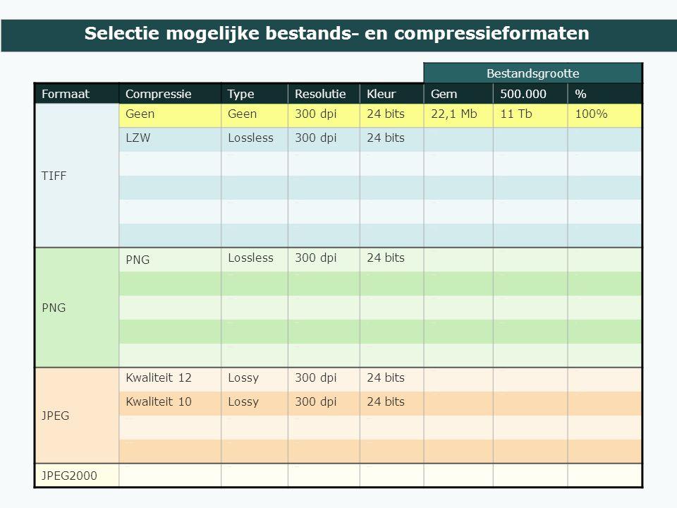 Selectie mogelijke bestands- en compressieformaten Bestandsgrootte FormaatCompressieTypeResolutieKleurGem500.000% TIFF Geen 300 dpi24 bits22,1 Mb11 Tb100% LZWLossless300 dpi24 bits 15,9 Mb8 Tb72% LZWLossless300 dpi2568,7 Mb4,3 Tb39% LZWLossless300 dpi161,9 Mb944 Gb9% LZWLossless300 dpi81,2 Mb603 Gb5% ZIPLossless300 dpi24 bits14,1 Mb7,1 Tb64% PNG Lossless300 dpi24 bits 12,5 Mb6,3 Tb57% PNG Lossless300 dpi2566,1 Mb3,1 Tb28% PNG Lossless300 dpi162,4 Mb1,2 Tb11% PNG Lossless300 dpi81,6 MB0,8 TB7% PNG Lossless300 dpiZw-wit JPEG Kwaliteit 12Lossy300 dpi24 bits 7,5 Mb3,7 Tb34% Kwaliteit 10Lossy300 dpi24 bits 2,1 Mb1,1 Tb10% Kwaliteit 4Lossy200 dpi24 bits Kwaliteit 10Lossy400 dpi24 bits JPEG2000 Part 6Lossy300 dpi24 bits