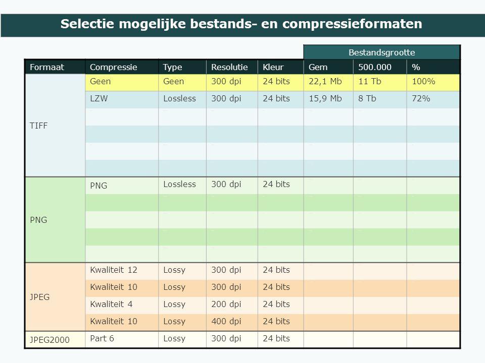 Selectie mogelijke bestands- en compressieformaten Bestandsgrootte FormaatCompressieTypeResolutieKleurGem500.000% TIFF Geen 300 dpi24 bits22,1 Mb11 Tb100% LZWLossless300 dpi24 bits15,9 Mb8 Tb72% LZWLossless300 dpi2568,7 Mb4,3 Tb39% LZWLossless300 dpi161,9 Mb944 Gb9% LZWLossless300 dpi81,2 Mb603 Gb5% ZIPLossless300 dpi24 bits14,1 Mb7,1 Tb64% PNG Lossless300 dpi24 bits 12,5 Mb6,3 Tb57% PNG Lossless300 dpi2566,1 Mb3,1 Tb28% PNG Lossless300 dpi162,4 Mb1,2 Tb11% PNG Lossless300 dpi81,6 MB0,8 TB7% PNG Lossless300 dpiZw-wit JPEG Kwaliteit 12Lossy300 dpi24 bits 7,5 Mb3,7 Tb34% Kwaliteit 10Lossy300 dpi24 bits 2,1 Mb1,1 Tb10% Kwaliteit 4Lossy200 dpi24 bits Kwaliteit 10Lossy400 dpi24 bits JPEG2000 Part 6Lossy300 dpi24 bits