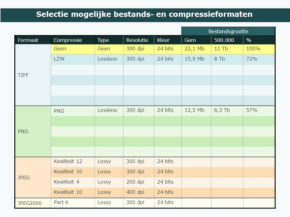 Selectie mogelijke bestands- en compressieformaten Bestandsgrootte FormaatCompressieTypeResolutieKleurGem500.000% TIFF Geen 300 dpi24 bits22,1 Mb11 Tb100% LZWLossless300 dpi24 bits15,9 Mb8 Tb72% LZWLossless300 dpi2568,7 Mb4,3 Tb39% LZWLossless300 dpi161,9 Mb944 Gb9% LZWLossless300 dpi81,2 Mb603 Gb5% ZIPLossless300 dpi24 bits14,1 Mb7,1 Tb64% PNG Lossless300 dpi24 bits12,5 Mb6,3 Tb57% PNG Lossless300 dpi2566,1 Mb3,1 Tb28% PNG Lossless300 dpi162,4 Mb1,2 Tb11% PNG Lossless300 dpi81,6 MB0,8 TB7% PNG Lossless300 dpiZw-wit JPEG Kwaliteit 12Lossy300 dpi24 bits 7,5 Mb3,7 Tb34% Kwaliteit 10Lossy300 dpi24 bits 2,1 Mb1,1 Tb10% Kwaliteit 4Lossy200 dpi24 bits Kwaliteit 10Lossy400 dpi24 bits JPEG2000 Part 6Lossy300 dpi24 bits