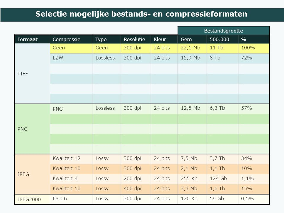 Selectie mogelijke bestands- en compressieformaten Bestandsgrootte FormaatCompressieTypeResolutieKleurGem500.000% TIFF Geen 300 dpi24 bits22,1 Mb11 Tb100% LZWLossless300 dpi24 bits15,9 Mb8 Tb72% LZWLossless300 dpi2568,7 Mb4,3 Tb39% LZWLossless300 dpi161,9 Mb944 Gb9% LZWLossless300 dpi81,2 Mb603 Gb5% ZIPLossless300 dpi24 bits14,1 Mb7,1 Tb64% PNG Lossless300 dpi24 bits12,5 Mb6,3 Tb57% PNG Lossless300 dpi2566,1 Mb3,1 Tb28% PNG Lossless300 dpi162,4 Mb1,2 Tb11% PNG Lossless300 dpi81,6 MB0,8 TB7% PNG Lossless300 dpiZw-wit JPEG Kwaliteit 12Lossy300 dpi24 bits7,5 Mb3,7 Tb34% Kwaliteit 10Lossy300 dpi24 bits2,1 Mb1,1 Tb10% Kwaliteit 4Lossy200 dpi24 bits255 Kb124 Gb1,1% Kwaliteit 10Lossy400 dpi24 bits3,3 Mb1,6 Tb15% JPEG2000 Part 6Lossy300 dpi24 bits120 Kb59 Gb0,5%