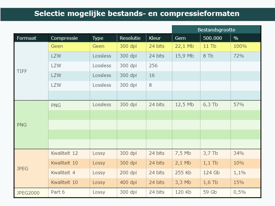 Selectie mogelijke bestands- en compressieformaten Bestandsgrootte FormaatCompressieTypeResolutieKleurGem500.000% TIFF Geen 300 dpi24 bits22,1 Mb11 Tb100% LZWLossless300 dpi24 bits15,9 Mb8 Tb72% LZWLossless300 dpi256 8,7 Mb4,3 Tb39% LZWLossless300 dpi16 1,9 Mb944 Gb9% LZWLossless300 dpi8 1,2 Mb603 Gb5% ZIPLossless300 dpi24 bits14,1 Mb7,1 Tb64% PNG Lossless300 dpi24 bits12,5 Mb6,3 Tb57% PNG Lossless300 dpi2566,1 Mb3,1 Tb28% PNG Lossless300 dpi162,4 Mb1,2 Tb11% PNG Lossless300 dpi81,6 MB0,8 TB7% PNG Lossless300 dpiZw-wit JPEG Kwaliteit 12Lossy300 dpi24 bits7,5 Mb3,7 Tb34% Kwaliteit 10Lossy300 dpi24 bits2,1 Mb1,1 Tb10% Kwaliteit 4Lossy200 dpi24 bits255 Kb124 Gb1,1% Kwaliteit 10Lossy400 dpi24 bits3,3 Mb1,6 Tb15% JPEG2000 Part 6Lossy300 dpi24 bits120 Kb59 Gb0,5%