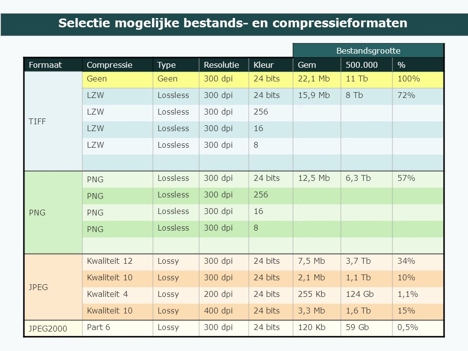 Selectie mogelijke bestands- en compressieformaten Bestandsgrootte FormaatCompressieTypeResolutieKleurGem500.000% TIFF Geen 300 dpi24 bits22,1 Mb11 Tb100% LZWLossless300 dpi24 bits15,9 Mb8 Tb72% LZWLossless300 dpi256 8,7 Mb4,3 Tb39% LZWLossless300 dpi16 1,9 Mb944 Gb9% LZWLossless300 dpi8 1,2 Mb603 Gb5% ZIPLossless300 dpi24 bits14,1 Mb7,1 Tb64% PNG Lossless300 dpi24 bits12,5 Mb6,3 Tb57% PNG Lossless300 dpi256 6,1 Mb3,1 Tb28% PNG Lossless300 dpi16 2,4 Mb1,2 Tb11% PNG Lossless300 dpi8 1,6 MB0,8 TB7% PNG Lossless300 dpiZw-wit JPEG Kwaliteit 12Lossy300 dpi24 bits7,5 Mb3,7 Tb34% Kwaliteit 10Lossy300 dpi24 bits2,1 Mb1,1 Tb10% Kwaliteit 4Lossy200 dpi24 bits255 Kb124 Gb1,1% Kwaliteit 10Lossy400 dpi24 bits3,3 Mb1,6 Tb15% JPEG2000 Part 6Lossy300 dpi24 bits120 Kb59 Gb0,5%