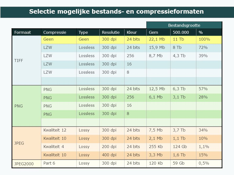 Selectie mogelijke bestands- en compressieformaten Bestandsgrootte FormaatCompressieTypeResolutieKleurGem500.000% TIFF Geen 300 dpi24 bits22,1 Mb11 Tb100% LZWLossless300 dpi24 bits15,9 Mb8 Tb72% LZWLossless300 dpi2568,7 Mb4,3 Tb39% LZWLossless300 dpi16 1,9 Mb944 Gb9% LZWLossless300 dpi8 1,2 Mb603 Gb5% ZIPLossless300 dpi24 bits14,1 Mb7,1 Tb64% PNG Lossless300 dpi24 bits12,5 Mb6,3 Tb57% PNG Lossless300 dpi2566,1 Mb3,1 Tb28% PNG Lossless300 dpi16 2,4 Mb1,2 Tb11% PNG Lossless300 dpi8 1,6 MB0,8 TB7% PNG Lossless300 dpiZw-wit JPEG Kwaliteit 12Lossy300 dpi24 bits7,5 Mb3,7 Tb34% Kwaliteit 10Lossy300 dpi24 bits2,1 Mb1,1 Tb10% Kwaliteit 4Lossy200 dpi24 bits255 Kb124 Gb1,1% Kwaliteit 10Lossy400 dpi24 bits3,3 Mb1,6 Tb15% JPEG2000 Part 6Lossy300 dpi24 bits120 Kb59 Gb0,5%