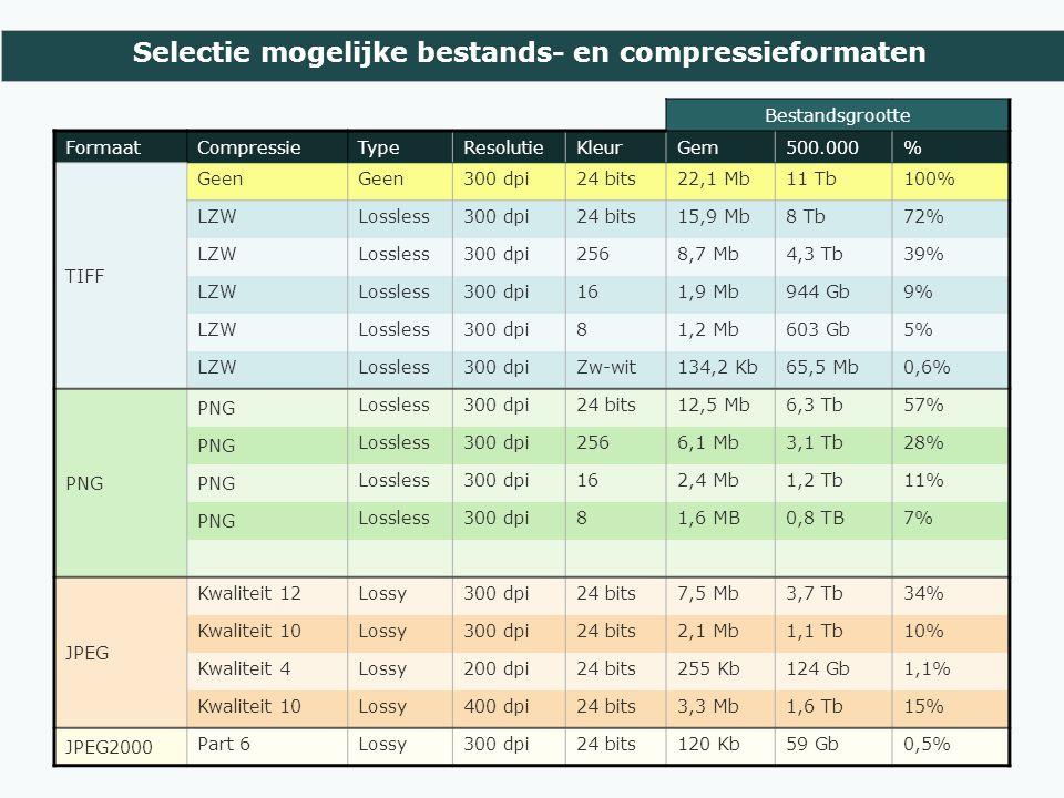 Selectie mogelijke bestands- en compressieformaten Bestandsgrootte FormaatCompressieTypeResolutieKleurGem500.000% TIFF Geen 300 dpi24 bits22,1 Mb11 Tb100% LZWLossless300 dpi24 bits15,9 Mb8 Tb72% LZWLossless300 dpi2568,7 Mb4,3 Tb39% LZWLossless300 dpi161,9 Mb944 Gb9% LZWLossless300 dpi81,2 Mb603 Gb5% LZWLossless300 dpiZw-wit134,2 Kb65,5 Mb0,6% PNG Lossless300 dpi24 bits12,5 Mb6,3 Tb57% PNG Lossless300 dpi2566,1 Mb3,1 Tb28% PNG Lossless300 dpi162,4 Mb1,2 Tb11% PNG Lossless300 dpi81,6 MB0,8 TB7% JPEG Kwaliteit 12Lossy300 dpi24 bits7,5 Mb3,7 Tb34% Kwaliteit 10Lossy300 dpi24 bits2,1 Mb1,1 Tb10% Kwaliteit 4Lossy200 dpi24 bits255 Kb124 Gb1,1% Kwaliteit 10Lossy400 dpi24 bits3,3 Mb1,6 Tb15% JPEG2000 Part 6Lossy300 dpi24 bits120 Kb59 Gb0,5%