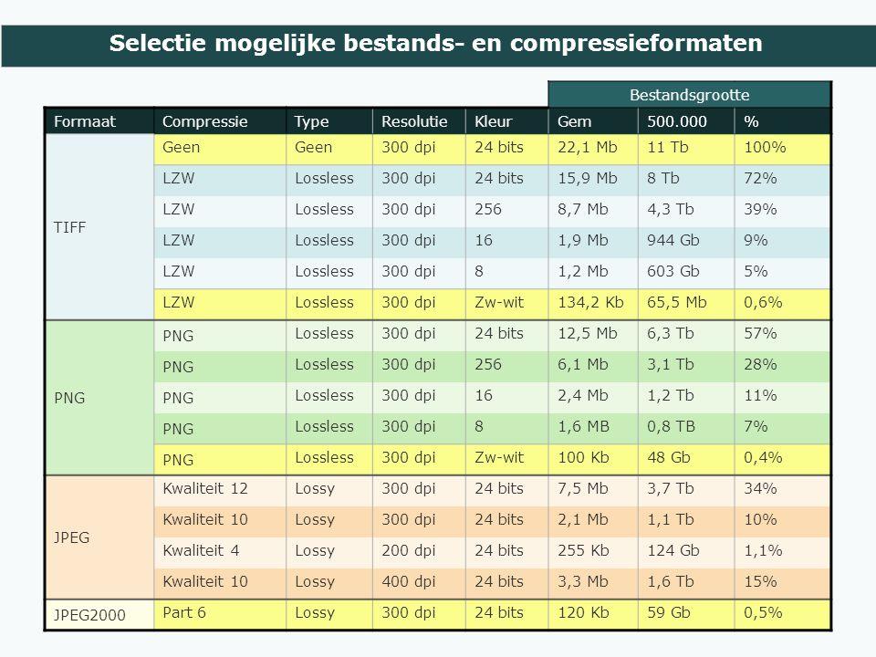 Selectie mogelijke bestands- en compressieformaten Bestandsgrootte FormaatCompressieTypeResolutieKleurGem500.000% TIFF Geen 300 dpi24 bits22,1 Mb11 Tb100% LZWLossless300 dpi24 bits15,9 Mb8 Tb72% LZWLossless300 dpi2568,7 Mb4,3 Tb39% LZWLossless300 dpi161,9 Mb944 Gb9% LZWLossless300 dpi81,2 Mb603 Gb5% LZWLossless300 dpiZw-wit134,2 Kb65,5 Mb0,6% PNG Lossless300 dpi24 bits12,5 Mb6,3 Tb57% PNG Lossless300 dpi2566,1 Mb3,1 Tb28% PNG Lossless300 dpi162,4 Mb1,2 Tb11% PNG Lossless300 dpi81,6 MB0,8 TB7% PNG Lossless300 dpiZw-wit100 Kb48 Gb0,4% JPEG Kwaliteit 12Lossy300 dpi24 bits7,5 Mb3,7 Tb34% Kwaliteit 10Lossy300 dpi24 bits2,1 Mb1,1 Tb10% Kwaliteit 4Lossy200 dpi24 bits255 Kb124 Gb1,1% Kwaliteit 10Lossy400 dpi24 bits3,3 Mb1,6 Tb15% JPEG2000 Part 6Lossy300 dpi24 bits120 Kb59 Gb0,5%