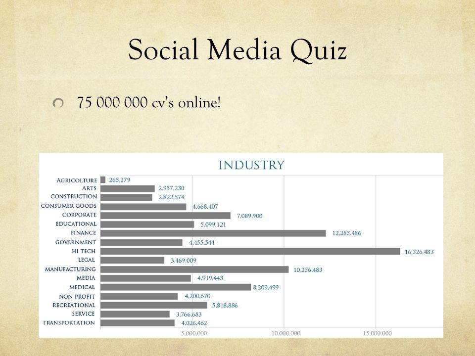 Social Media Quiz 75 000 000 cv's online!