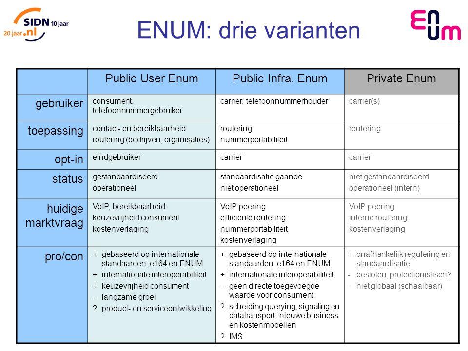 ENUM: drie varianten Public User EnumPublic Infra.
