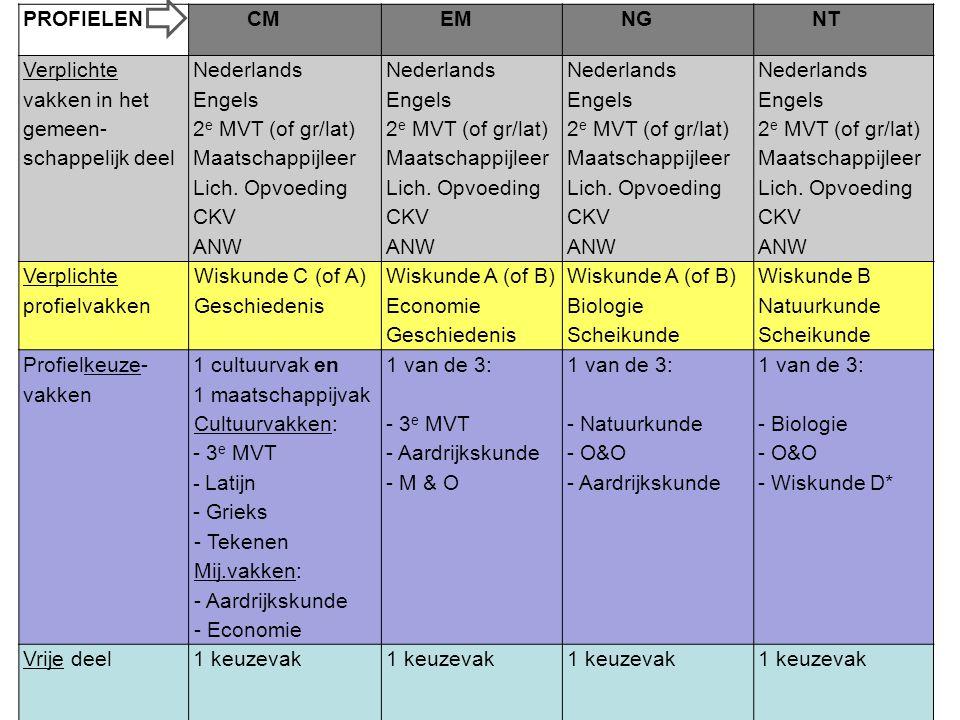 PROFIELEN CM EM NG NT Verplichte vakken in het gemeen- schappelijk deel Nederlands Engels 2 e MVT (of gr/lat) Maatschappijleer Lich. Opvoeding CKV ANW
